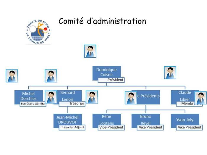 Organigramme 2016-2020 2